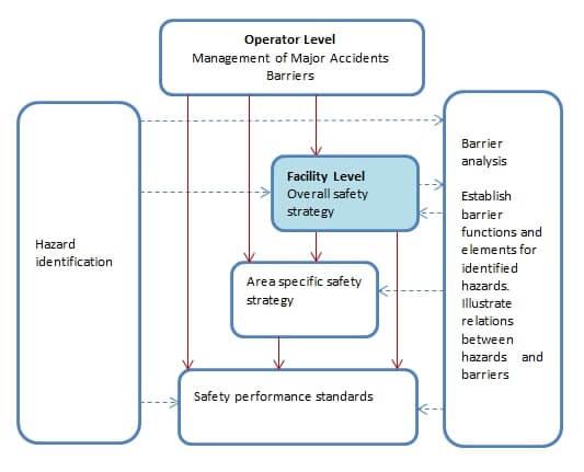 Figur av sikkerhetsstrategi